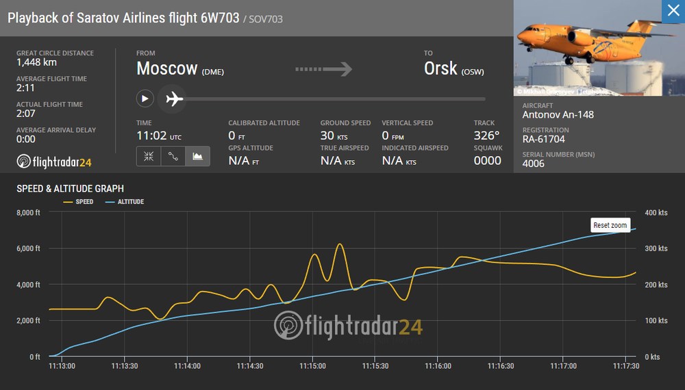 2018-02-11 18_27_22-Saratov Airlines flight 6W703 - Flightradar24.png